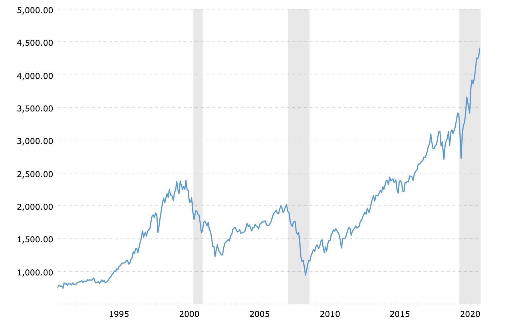 30 Year S&P 500 returns