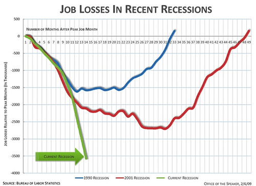 Comparative job losses across recessions