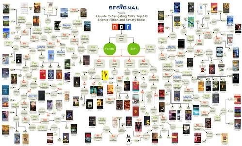 NPRs Top 100 SciFi and Fantasy Books